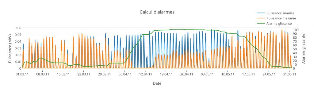 calcul_dalarmes
