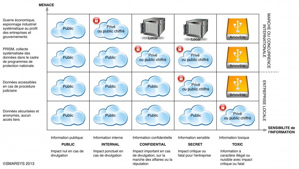 Scénario de choix de typologie de cloud computing