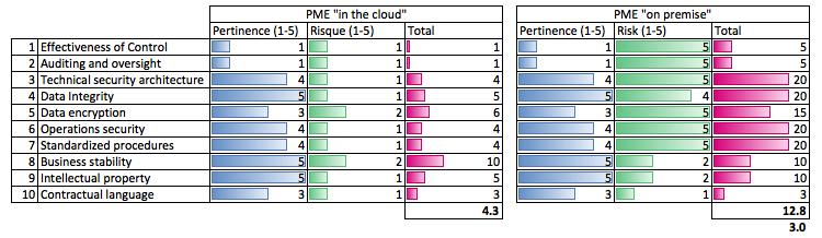 Comparaison des risques du cloud computing pour une PME